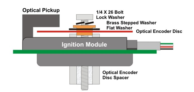 The placement of the encoder disc.